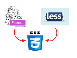 CSS3-Sass-LESS-suggestive