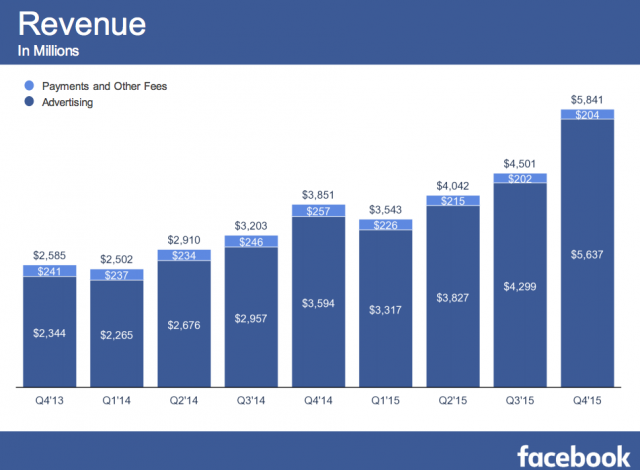 Facebook-earnings-suggestive