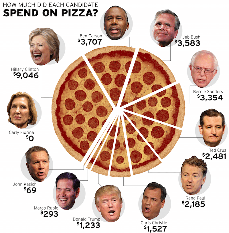 presidential-race-pizza