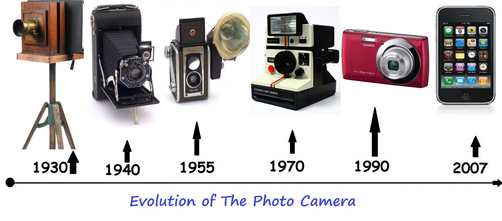 photo-camera-evolution